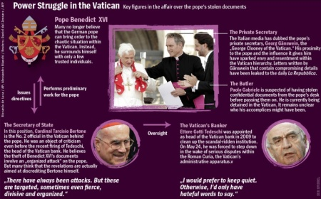 Power Struggle in the Vatican