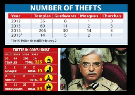 Delhi places of worship attack, police report
