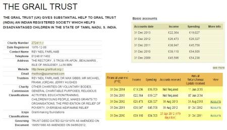 Grail Trust accounts - 2009-2013