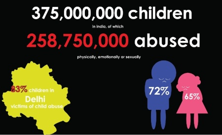 child-abuse-in-india